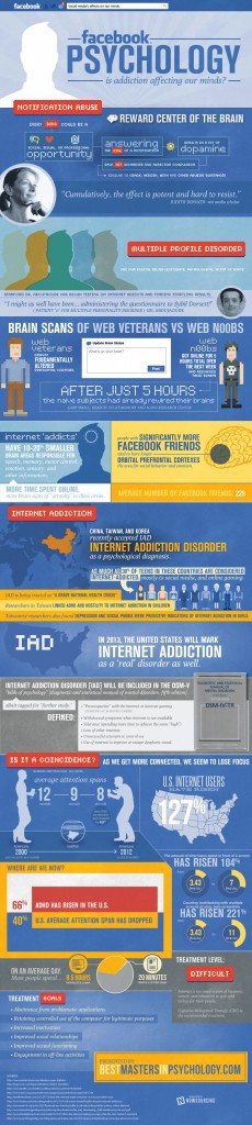facebook-addiction- psychology