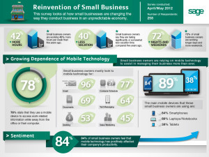 Reinvention of Small Business